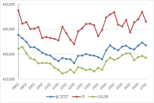 表参道エリアの1坪あたりの募集賃料の推移(期間:2009Q1~2017Q1)(単位:円/坪)(資料:ビーエーシー・アーバンプロジェクトの資料を基に日経BP総研 社会インフラ研究所が作成)