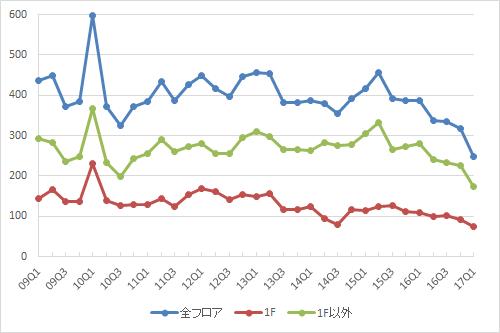 表参道エリアの募集件数の推移(期間:2009Q1~2017Q1)(資料:ビーエーシー・アーバンプロジェクトの資料を基に日経BP総研 社会インフラ研究所が作成)