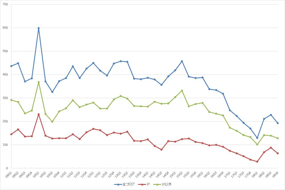 表参道エリアの募集件数の推移(期間:2009Q1~2018Q4) (資料:ビーエーシー・アーバンプロジェクトの資料を基に日経BPが作成)
