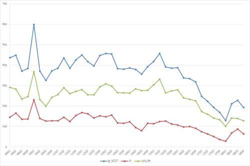 表参道エリアの募集件数の推移(期間:2009Q1~2018Q4)