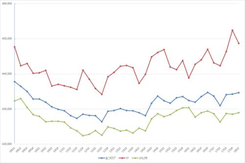 表参道エリアの1坪あたりの募集賃料の推移(期間:2009Q1~2018Q1)
