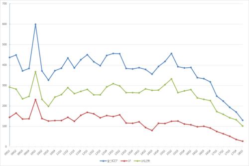 表参道エリアの募集件数の推移(期間:2009Q1~2018Q1)