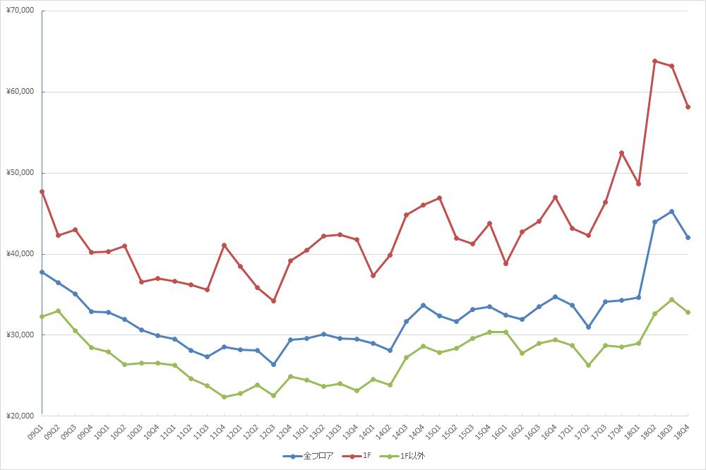 表参道エリアの1坪あたりの募集賃料の推移(期間:2009Q1~2019Q1) (資料:ビーエーシー・アーバンプロジェクトの資料を基に日経BPが作成)