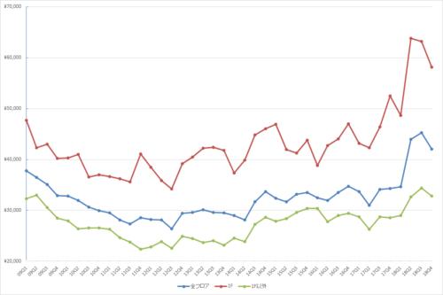表参道エリアの1坪あたりの募集賃料の推移(期間:2009Q1~2019Q1)