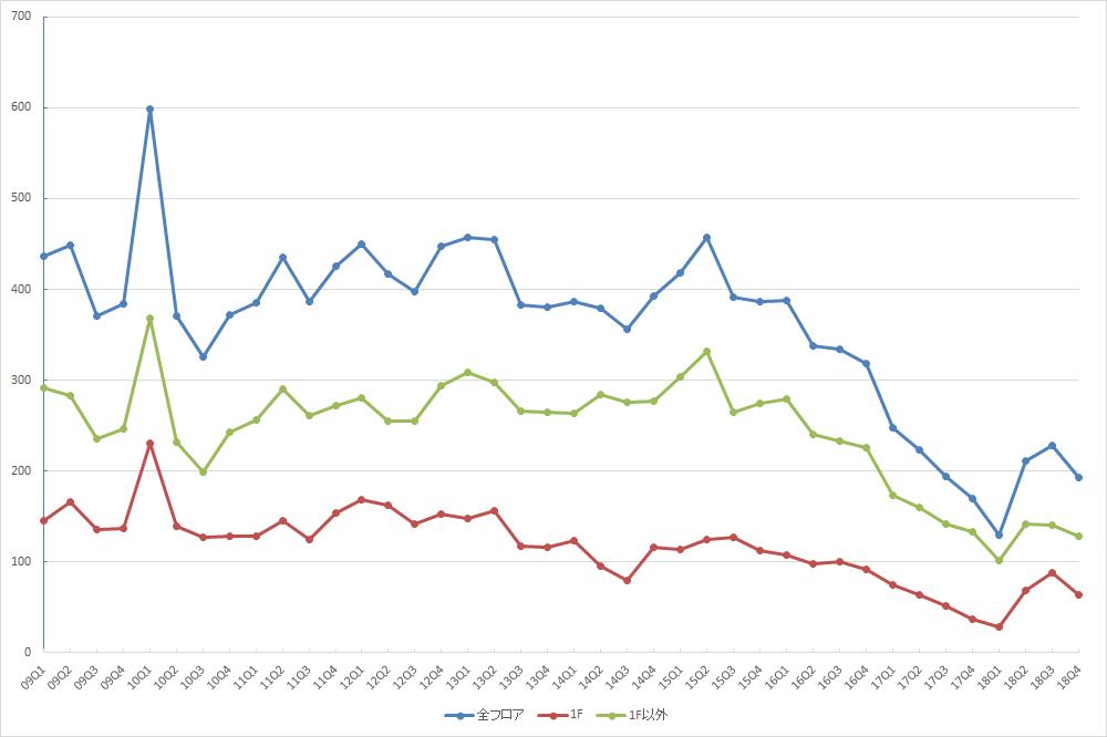 表参道エリアの募集件数の推移(期間:2009Q1~2019Q1) (資料:ビーエーシー・アーバンプロジェクトの資料を基に日経BPが作成)