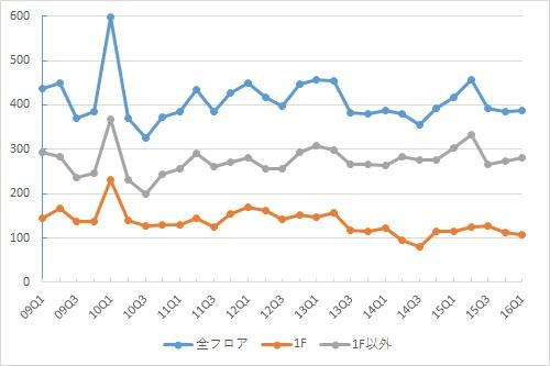 表参道エリアの募集件数の推移