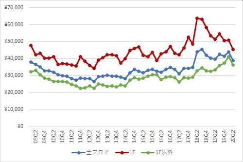 表参道エリアの1坪あたりの募集賃料の推移(期間:2009Q1~2020Q2)