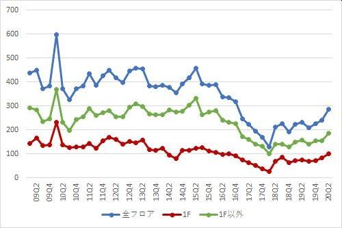 表参道エリアの募集件数の推移(期間:2009Q1~2020Q2)