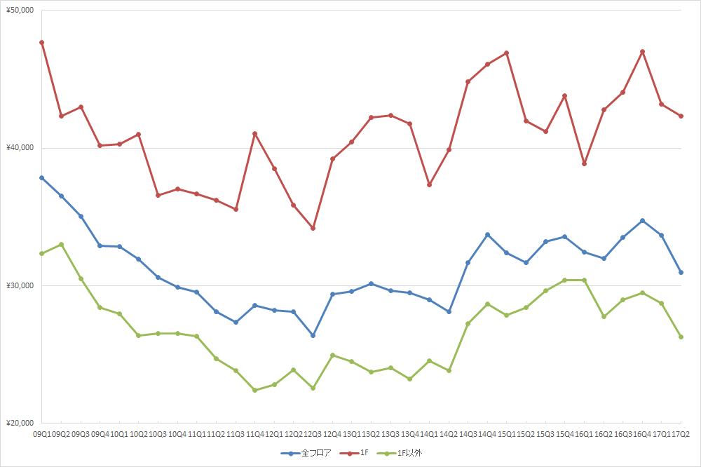 表参道エリアの1坪あたりの募集賃料の推移(期間:2009Q1~2017Q2) (単位:円/坪)(資料:ビーエーシー・アーバンプロジェクトの資料を基に日経BPが作成)