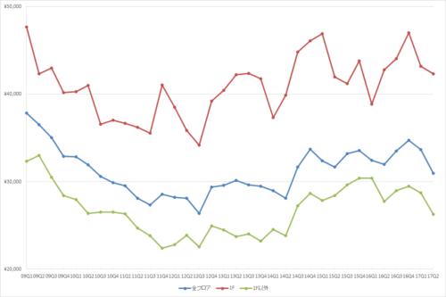 表参道エリアの1坪あたりの募集賃料の推移(期間:2009Q1~2017Q2)(単位:円/坪)(資料:ビーエーシー・アーバンプロジェクトの資料を基に日経BPが作成)