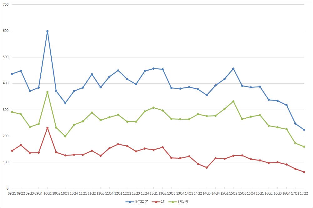 表参道エリアの募集件数の推移(期間:2009Q1~2017Q2) (資料:ビーエーシー・アーバンプロジェクトの資料を基に日経BPが作成)