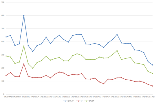 表参道エリアの募集件数の推移(期間:2009Q1~2017Q2)(資料:ビーエーシー・アーバンプロジェクトの資料を基に日経BPが作成)