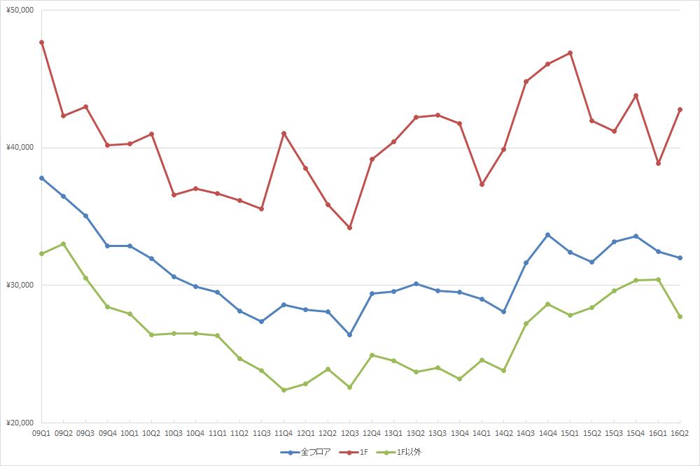 表参道エリアの1坪あたりの募集賃料の推移 (期間:09Q1~16Q2、単位:円/坪)(資料:ビーエーシー・アーバンプロジェクトの資料を基に日経BPインフラ総合研究所が作成)