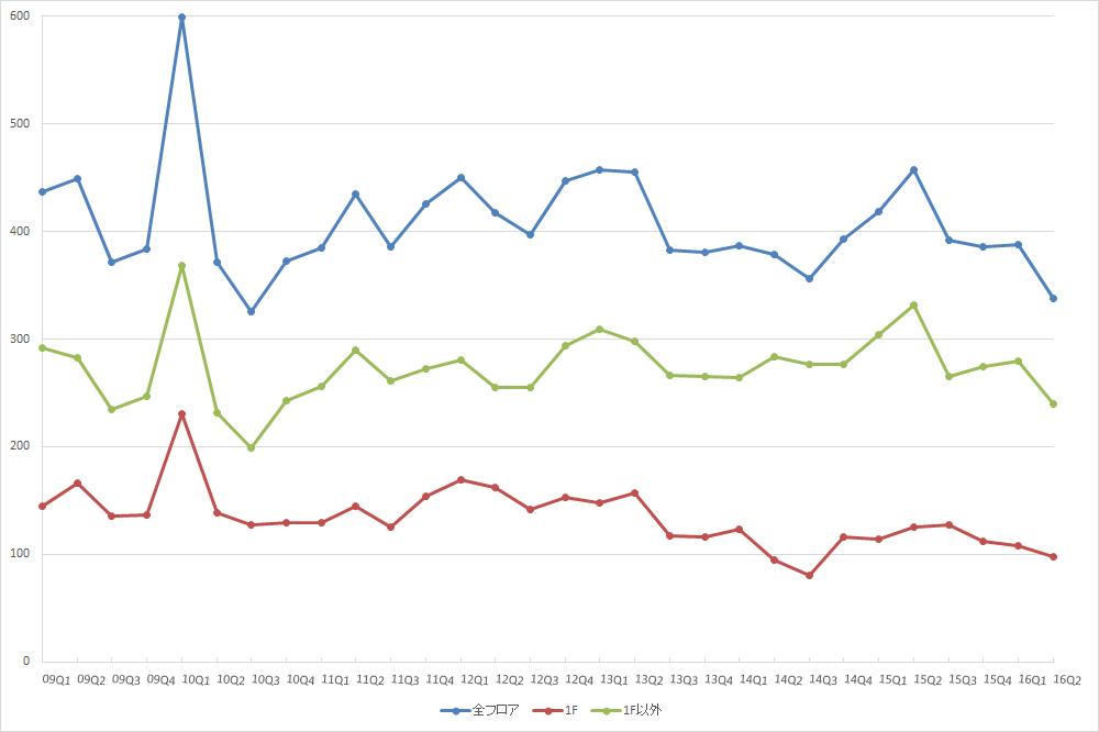 表参道エリアの募集件数の推移 (期間:09Q1~16Q2)(資料:ビーエーシー・アーバンプロジェクトの資料を基に日経BPインフラ総合研究所が作成)