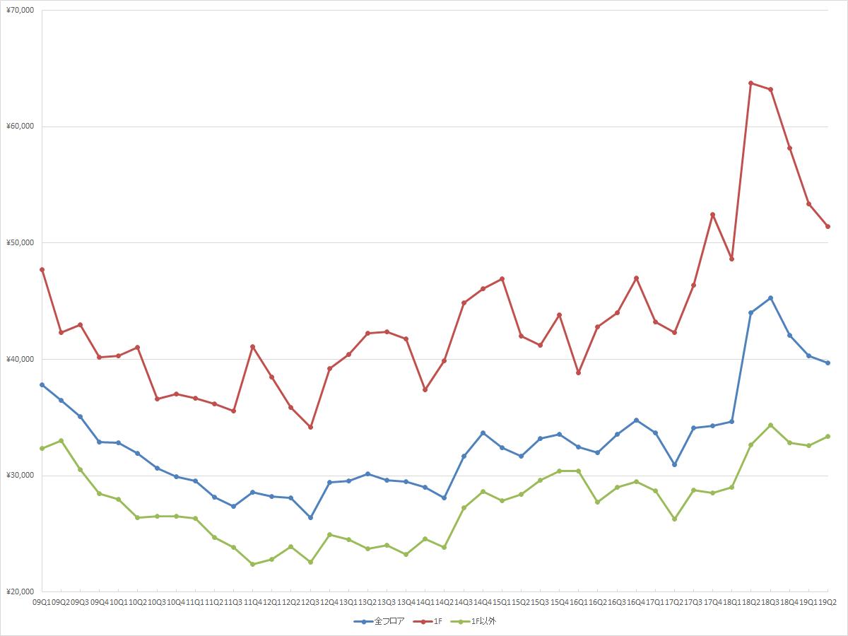 表参道エリアの1坪あたりの募集賃料の推移(期間:2009Q1~2019Q2) (資料:ビーエーシー・アーバンプロジェクトの資料を基に日経BPが作成)