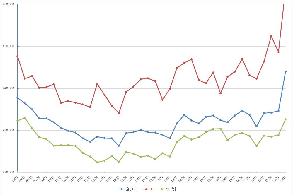 表参道エリアの1坪あたりの募集賃料の推移(期間:2009Q1~2018Q2) (単位:円/坪)(資料:ビーエーシー・アーバンプロジェクトの資料を基に日経BP社が作成)