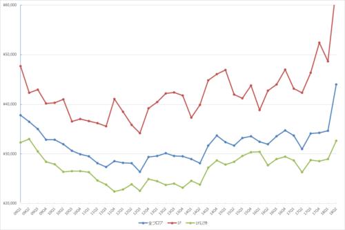 表参道エリアの1坪あたりの募集賃料の推移(期間:2009Q1~2018Q2)(単位:円/坪)(資料:ビーエーシー・アーバンプロジェクトの資料を基に日経BP社が作成)