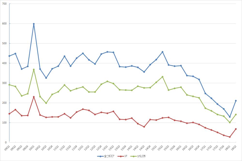 表参道エリアの募集件数の推移(期間:2009Q1~2018Q2) (資料:ビーエーシー・アーバンプロジェクトの資料を基に日経BP社が作成)