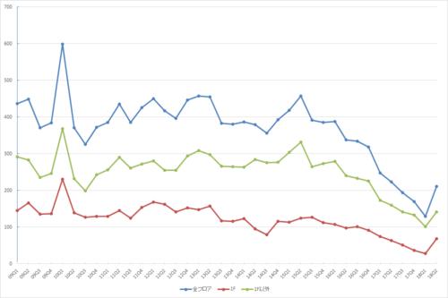 表参道エリアの募集件数の推移(期間:2009Q1~2018Q2)(資料:ビーエーシー・アーバンプロジェクトの資料を基に日経BP社が作成)