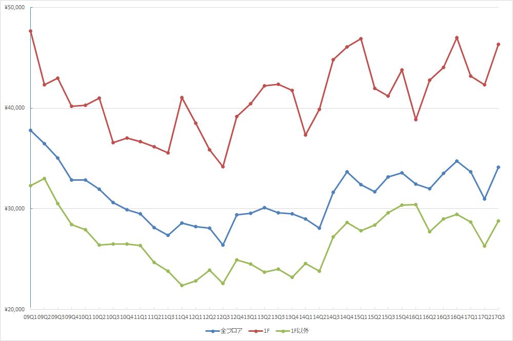 表参道エリアの1坪あたりの募集賃料の推移(期間:2009Q1~2017Q3) (単位:円/坪)(資料:ビーエーシー・アーバンプロジェクトの資料を基に日経BP社が作成)