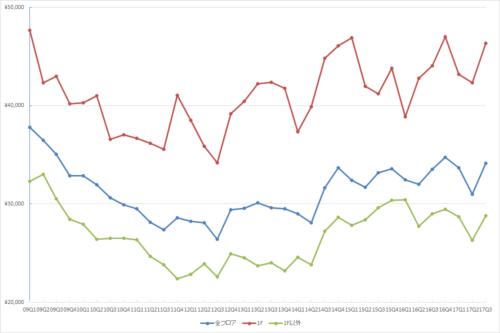 表参道エリアの1坪あたりの募集賃料の推移(期間:2009Q1~2017Q3)(単位:円/坪)(資料:ビーエーシー・アーバンプロジェクトの資料を基に日経BP社が作成)