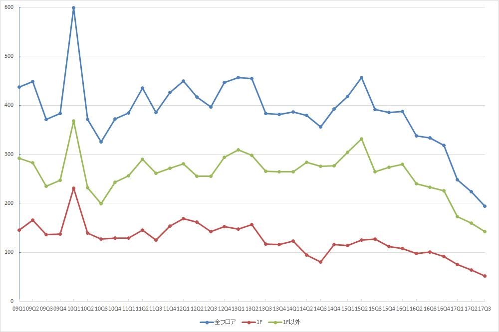 表参道エリアの募集件数の推移(期間:2009Q1~2017Q3) (資料:ビーエーシー・アーバンプロジェクトの資料を基に日経BP社が作成)