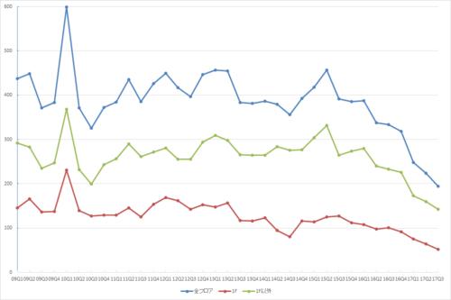 表参道エリアの募集件数の推移(期間:2009Q1~2017Q3)(資料:ビーエーシー・アーバンプロジェクトの資料を基に日経BP社が作成)