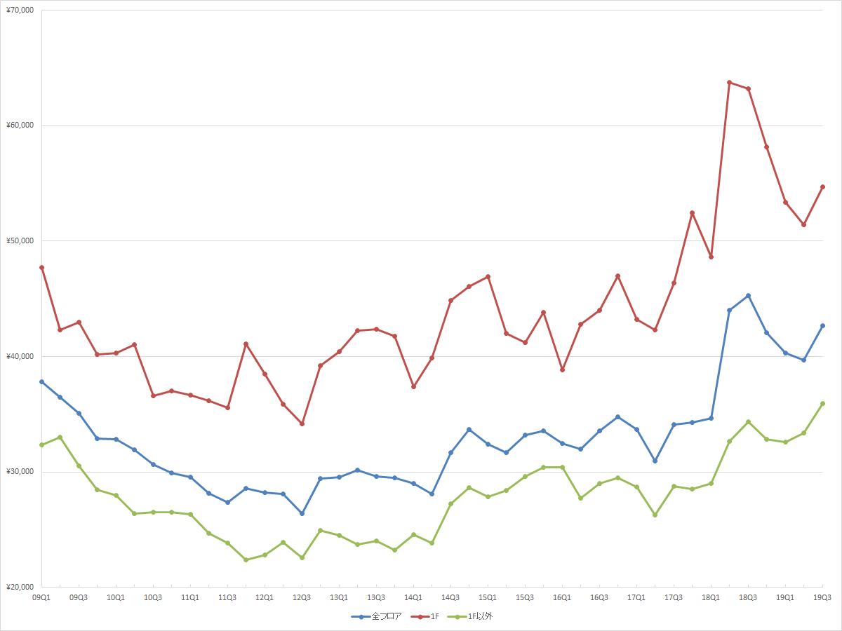 表参道エリアの1坪あたりの募集賃料の推移(期間:2009Q1~2019Q3) (資料:ビーエーシー・アーバンプロジェクトの資料を基に日経BPが作成)