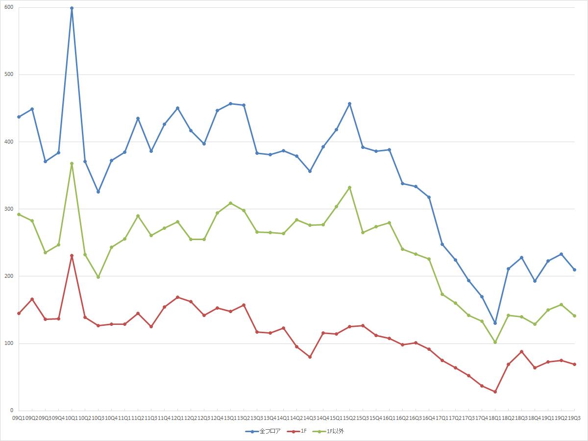 表参道エリアの募集件数の推移(期間:2009Q1~2019Q3) (資料:ビーエーシー・アーバンプロジェクトの資料を基に日経BPが作成)