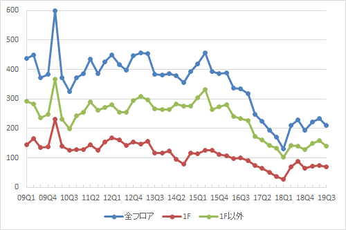 表参道エリアの募集件数の推移(期間:2009Q1~2019Q3)