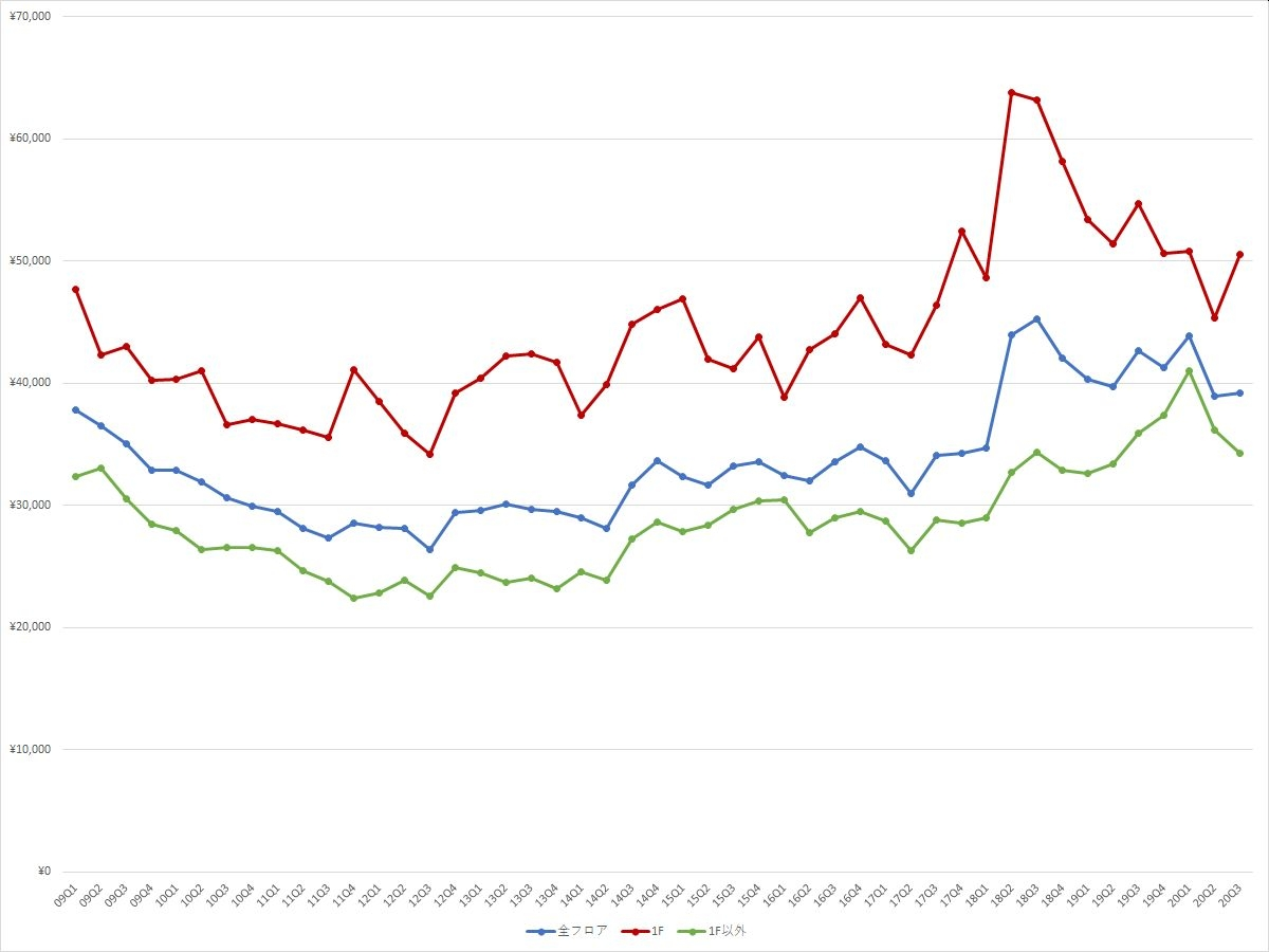 表参道エリアの1坪あたりの募集賃料の推移(期間:2009Q1~2020Q3) (資料:ビーエーシー・アーバンプロジェクトの資料を基に日経BPが作成)