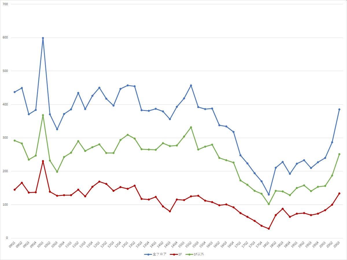 表参道エリアの募集件数の推移(期間:2009Q1~2020Q3) (資料:ビーエーシー・アーバンプロジェクトの資料を基に日経BPが作成)