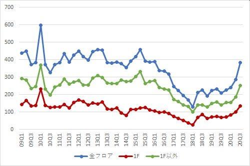 表参道エリアの募集件数の推移(期間:2009Q1~2020Q3)