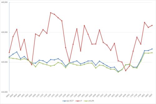 池袋エリアの1坪あたりの募集賃料の推移(期間:2009Q1~2018Q3)
