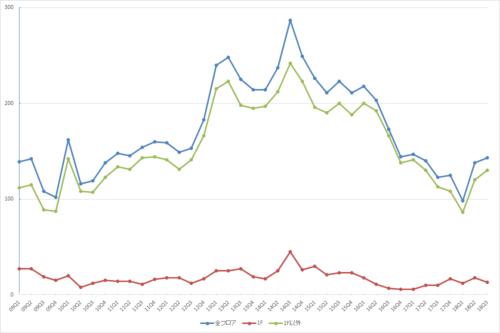 池袋エリアの募集件数の推移(期間:2009Q1~2018Q3)