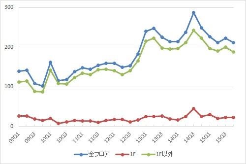 池袋エリアの募集件数の推移