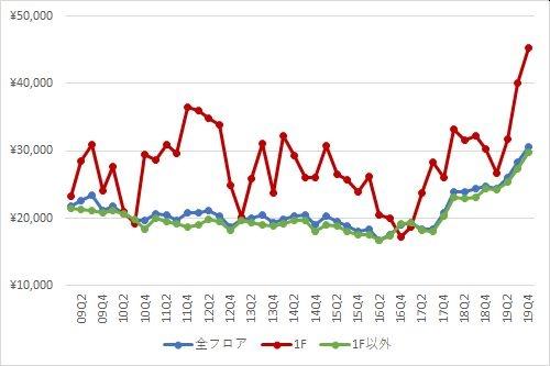 (資料:ビーエーシー・アーバンプロジェクトの資料を基に日経BPが作成)