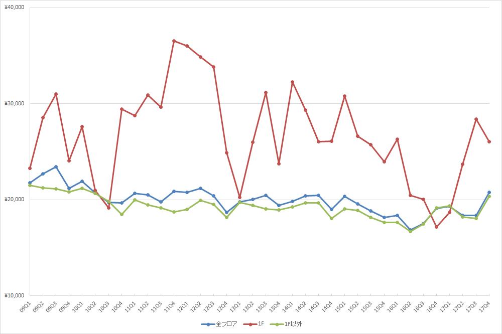 池袋エリアの1坪あたりの募集賃料の推移(期間:2009Q1~2017Q4) (単位:円/坪)(資料:ビーエーシー・アーバンプロジェクト)
