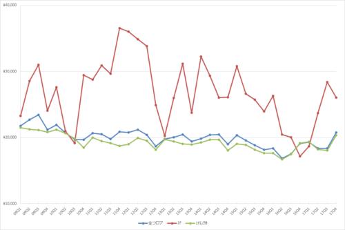 池袋エリアの1坪あたりの募集賃料の推移(期間:2009Q1~2017Q4)