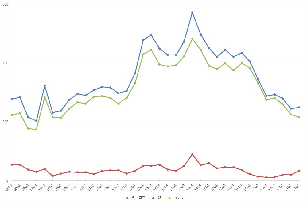 池袋エリアの募集件数の推移(期間:2009Q1~2017Q4) (資料:ビーエーシー・アーバンプロジェクト)