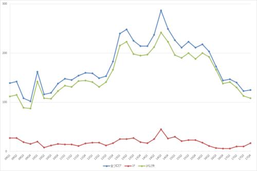 池袋エリアの募集件数の推移(期間:2009Q1~2017Q4)