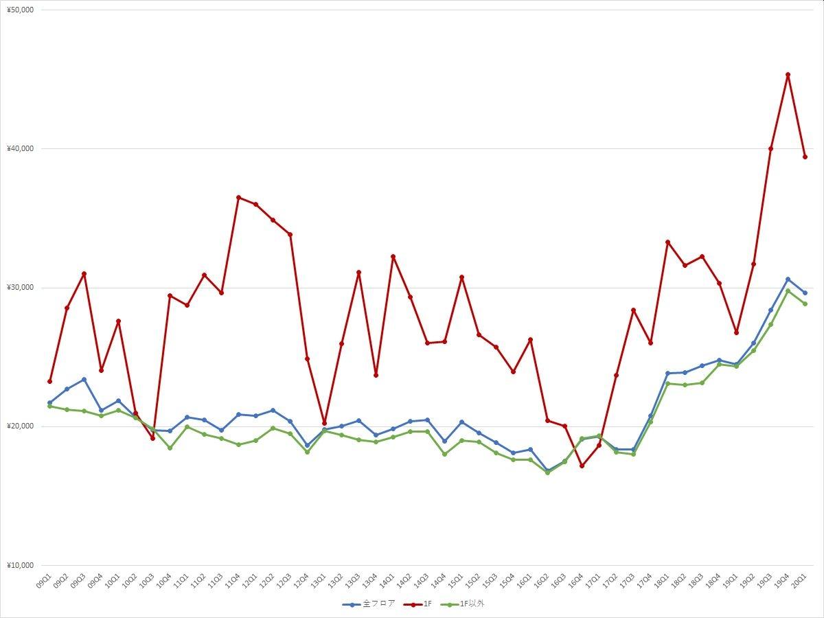 池袋エリアの1坪あたりの募集賃料の推移(期間:2009Q1~2020Q1) (資料:ビーエーシー・アーバンプロジェクトの資料を基に日経BPが作成)