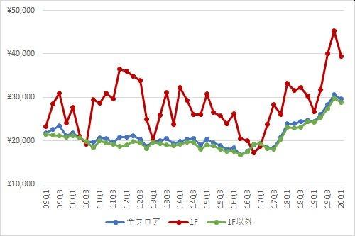 池袋エリアの1坪あたりの募集賃料の推移(期間:2009Q1~2020Q1)