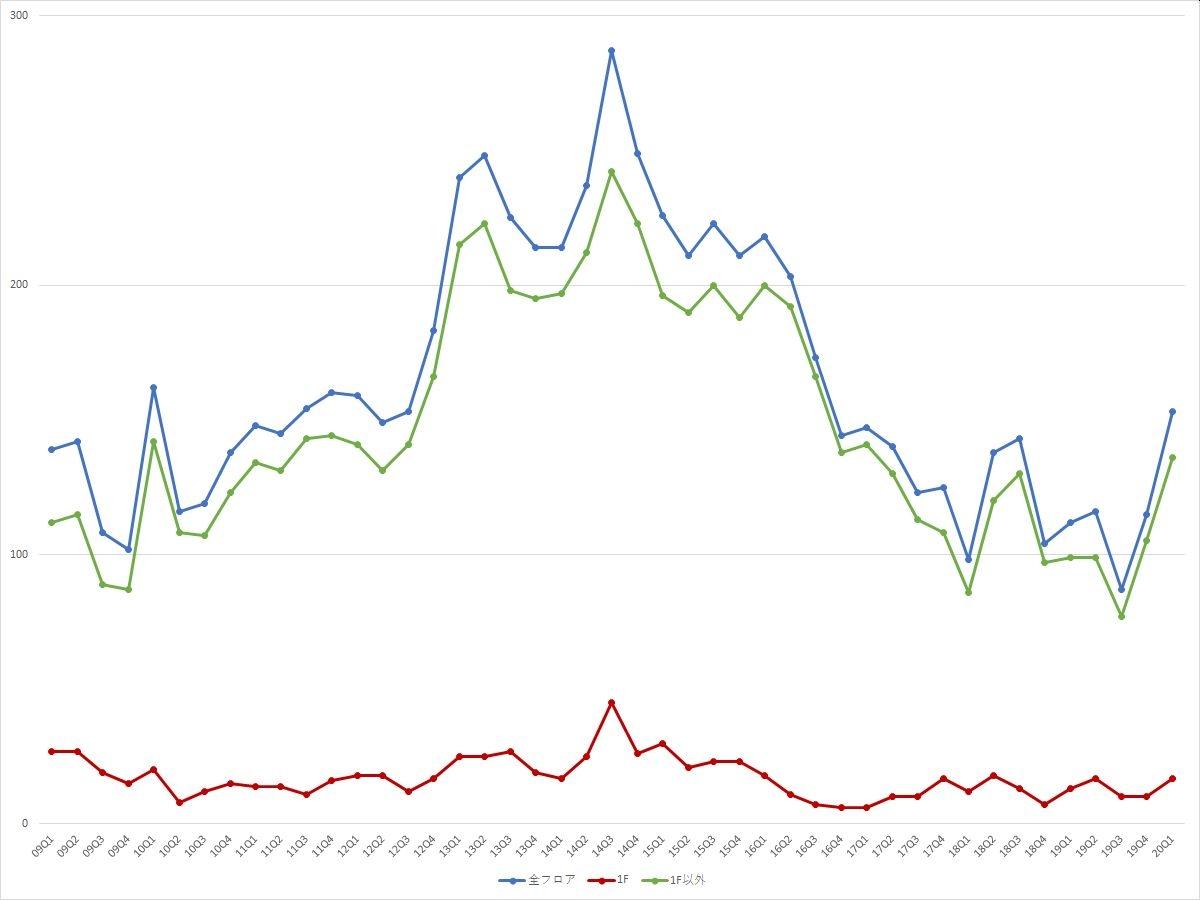 池袋エリアの募集件数の推移(期間:2009Q1~2020Q1) (資料:ビーエーシー・アーバンプロジェクトの資料を基に日経BPが作成)