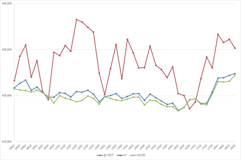 池袋エリアの1坪あたりの募集賃料の推移(期間:2009Q1~2018Q4) (資料:ビーエーシー・アーバンプロジェクトの資料を基に日経BPが作成)