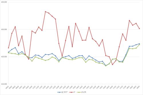 池袋エリアの1坪あたりの募集賃料の推移(期間:2009Q1~2018Q4)