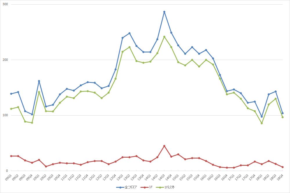 池袋エリアの募集件数の推移(期間:2009Q1~2018Q4) (資料:ビーエーシー・アーバンプロジェクトの資料を基に日経BPが作成)