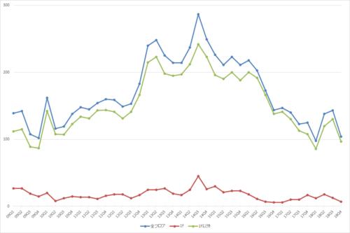 池袋エリアの募集件数の推移(期間:2009Q1~2018Q4)