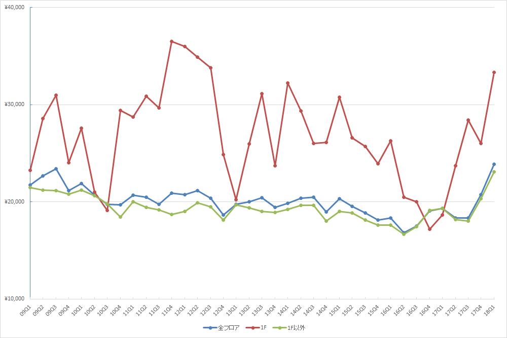池袋エリアの1坪あたりの募集賃料の推移(期間:2009Q1~2018Q1) (単位:円/坪)(資料:ビーエーシー・アーバンプロジェクトの資料を基に日経BP社が作成)