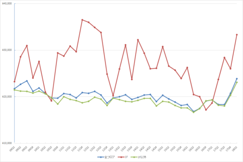池袋エリアの1坪あたりの募集賃料の推移(期間:2009Q1~2018Q1)